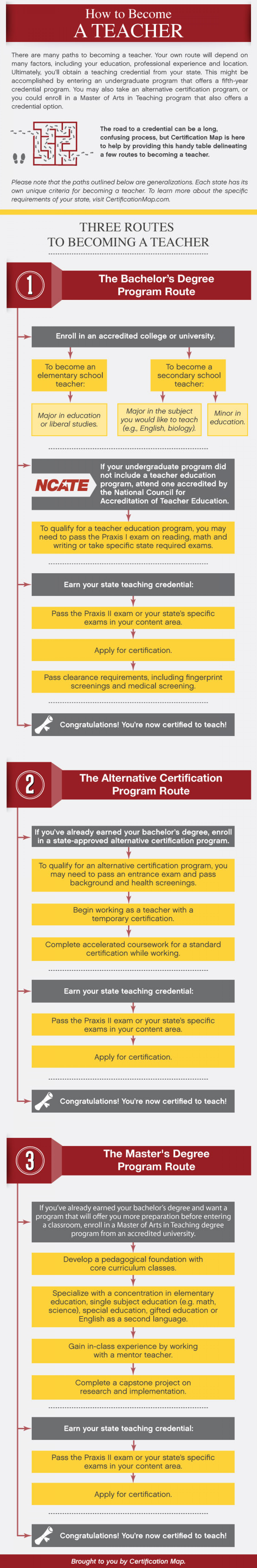 How to Become a Teacher Infographic