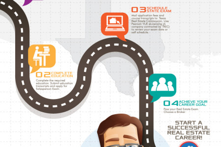 How to Become a Texas Real Estate Agent Infographic