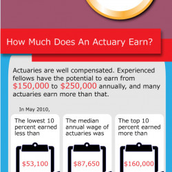 how to get pr with actuary