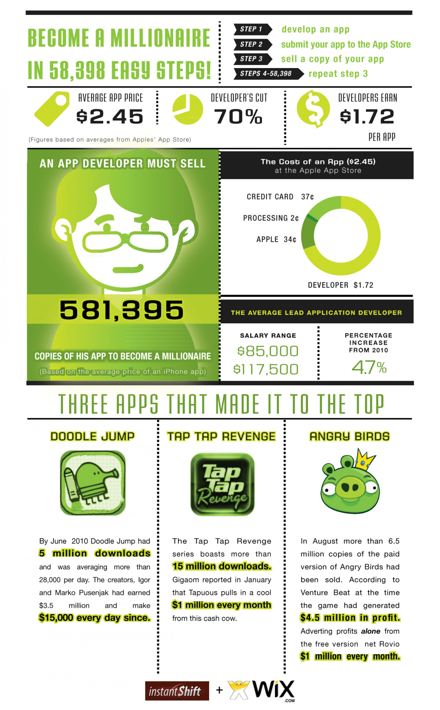 How to Become An App Millionaire  Infographic