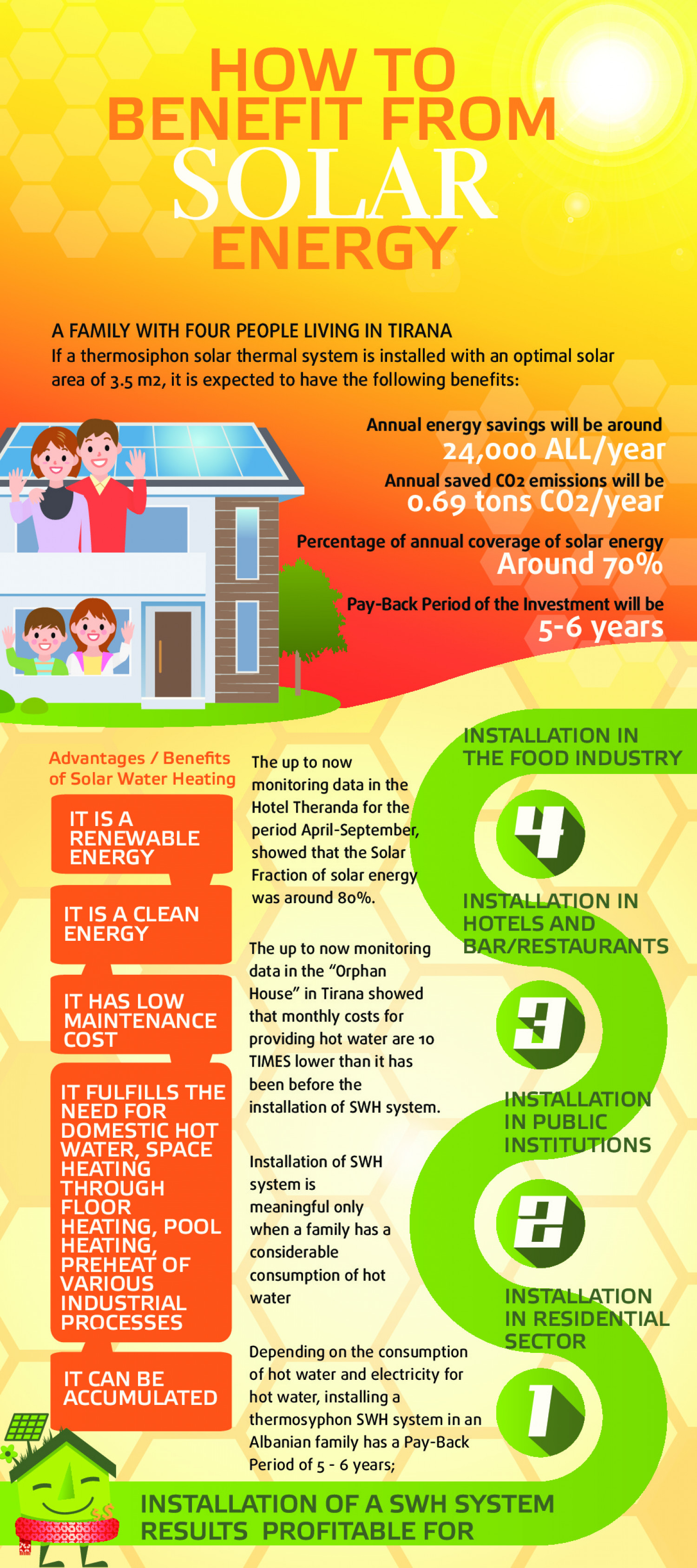 How to benefit from solar energy Infographic