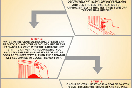 How to Bleed a Radiator Infographic
