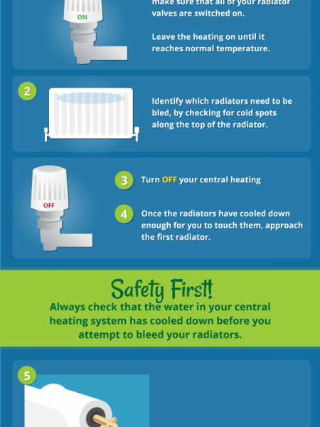 How to bleed your radiator  Infographic