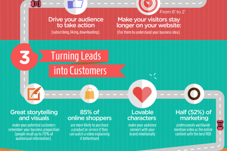 How to Boost your Inbound Marketing with Explainer Videos Infographic