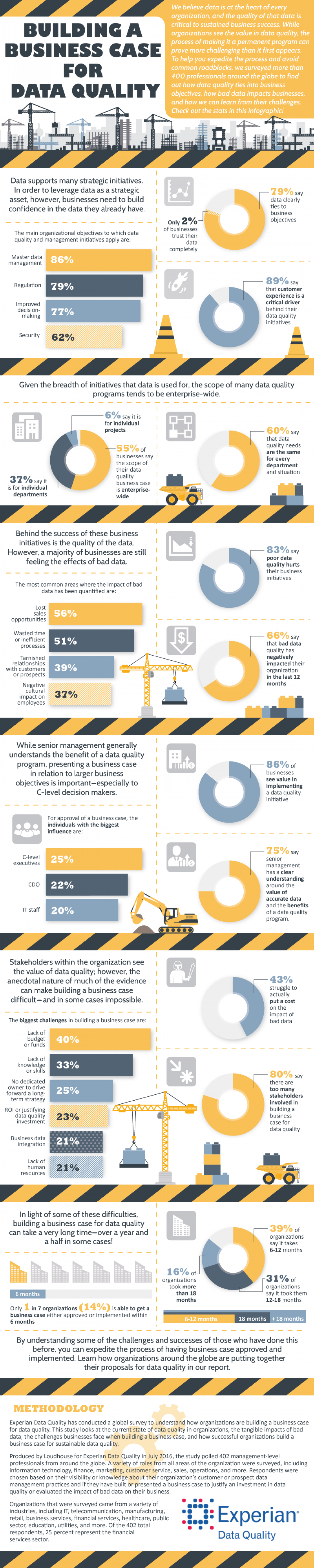 How to Build a Business Case for Data Quality At Your Company Infographic