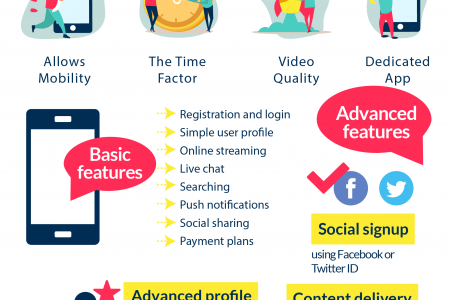 How to Build a Live Streaming Video App and Reach Founder's Zen Infographic