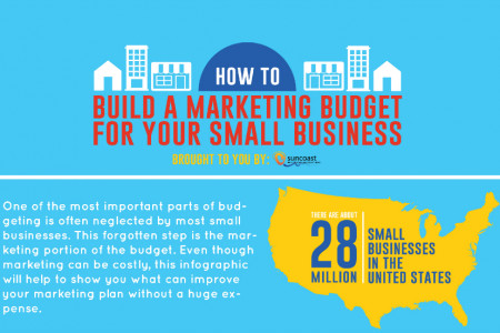 How to Build a Marketing Budget for Your Small Business Infographic
