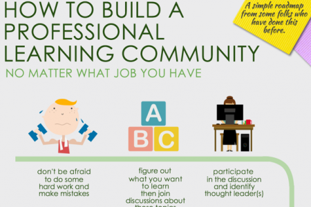 How to Build a Professional Learning Community (No Matter What Job you Have) Infographic