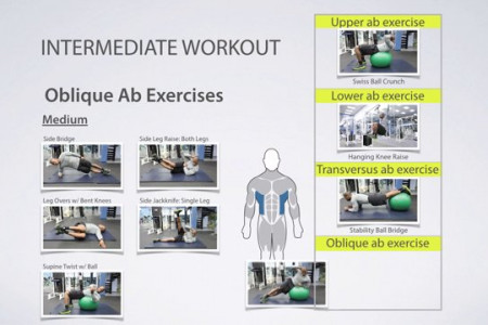 How to Build Ab Workouts Infographic