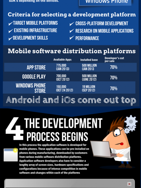 How to build an app Infographic