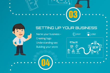 How to build an online store ? Infographic