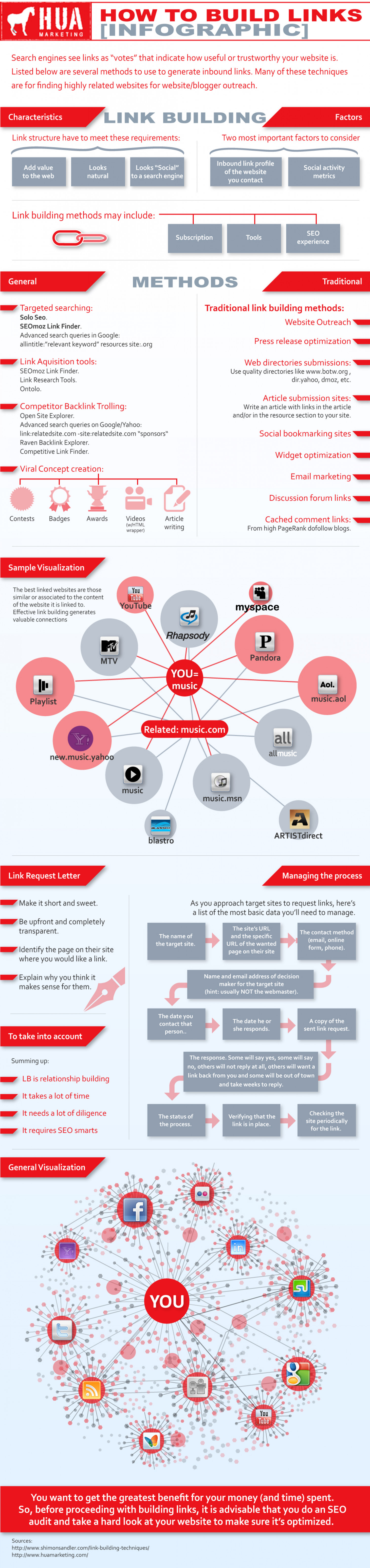How to Build Links Infographic