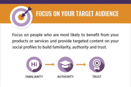 How to Build Trust With a B2B Audience on Social Media Infographic