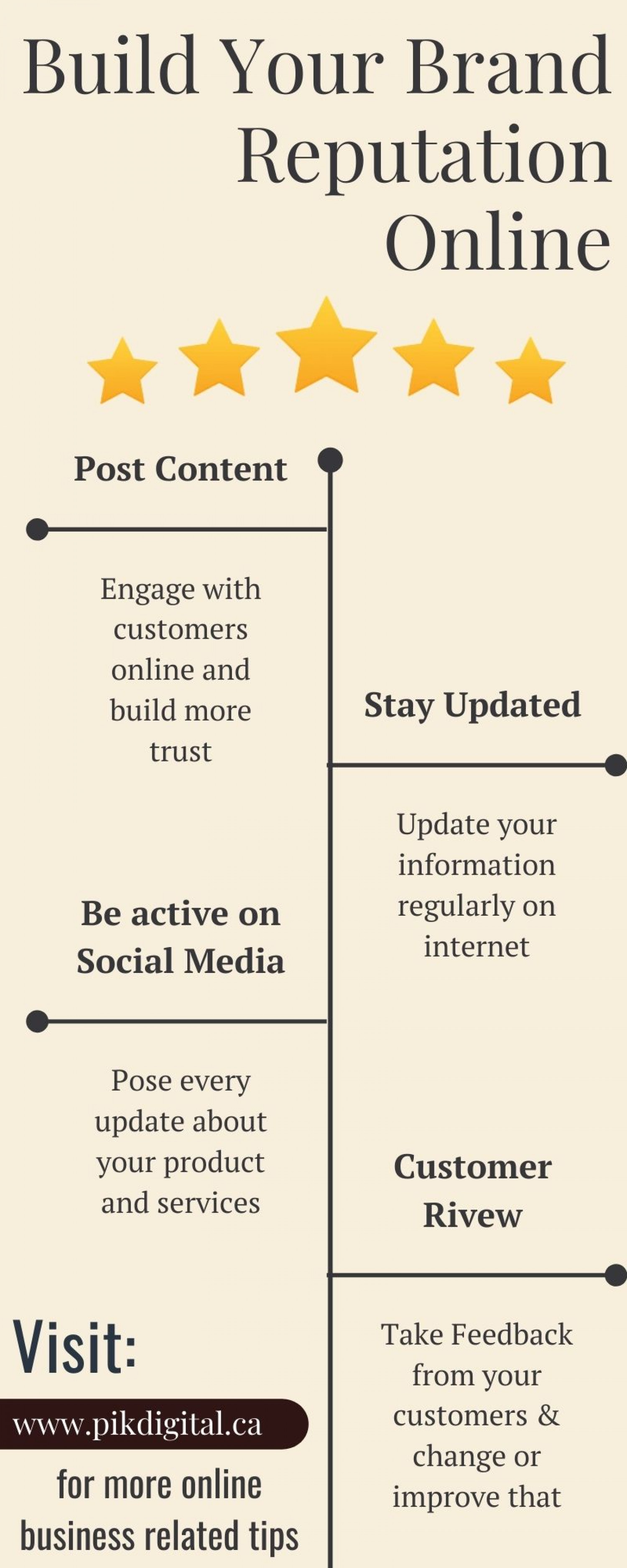 How to Build Your Brand Reputation Online? Infographic