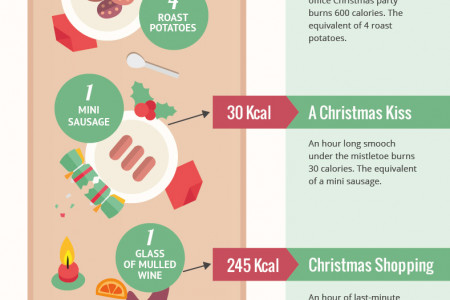 How to burn those Christmas calories Infographic