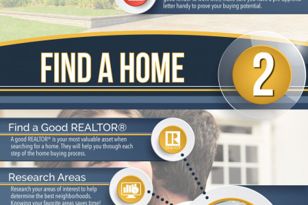 How To Buy A House: A Step-By-Step Guide Infographic