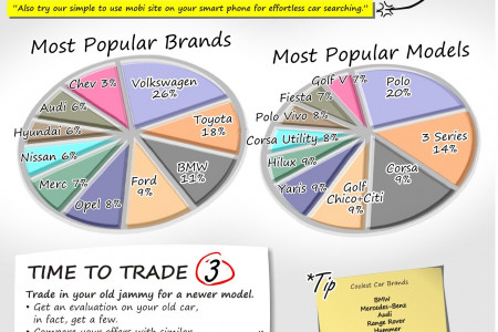How To Buy A Used Car   Infographic   Surf4cars Infographic