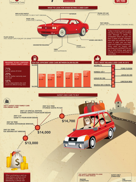 How to buy a used car? Infographic