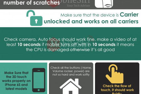 How to buy a used iPhone? Infographic