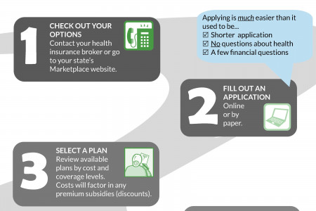 How to Buy Individual Health Insurance in 4 Simple Steps Infographic