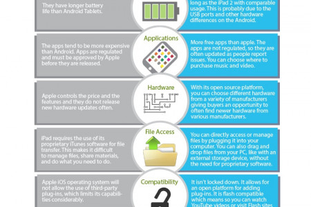 How to Buy Tablet PC and How They are Used Today Infographic