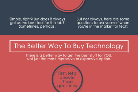 How To Buy Technology The Smart Way Infographic