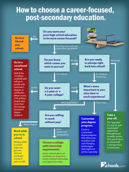 How to Choose a Career-Focused Education  Infographic