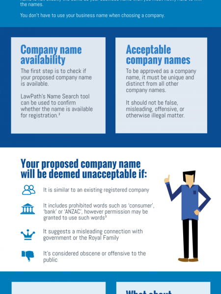 How to choose a company name in Australia Infographic