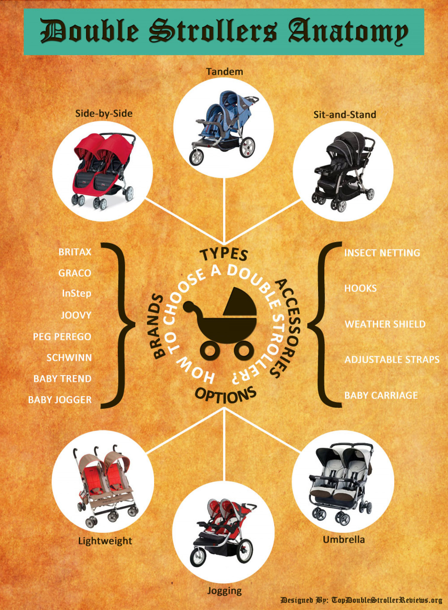 How To Choose A Double Stroller Infographic