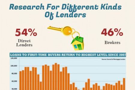 How To Choose A Lender ? Infographic