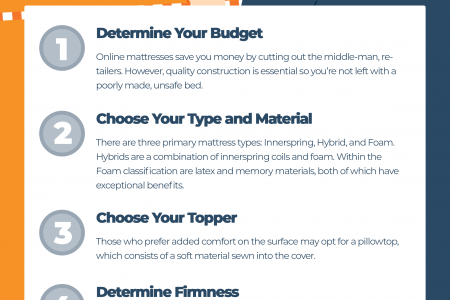 How To Choose a Mattress in 5 Easy Steps – The Definitive Guide Infographic