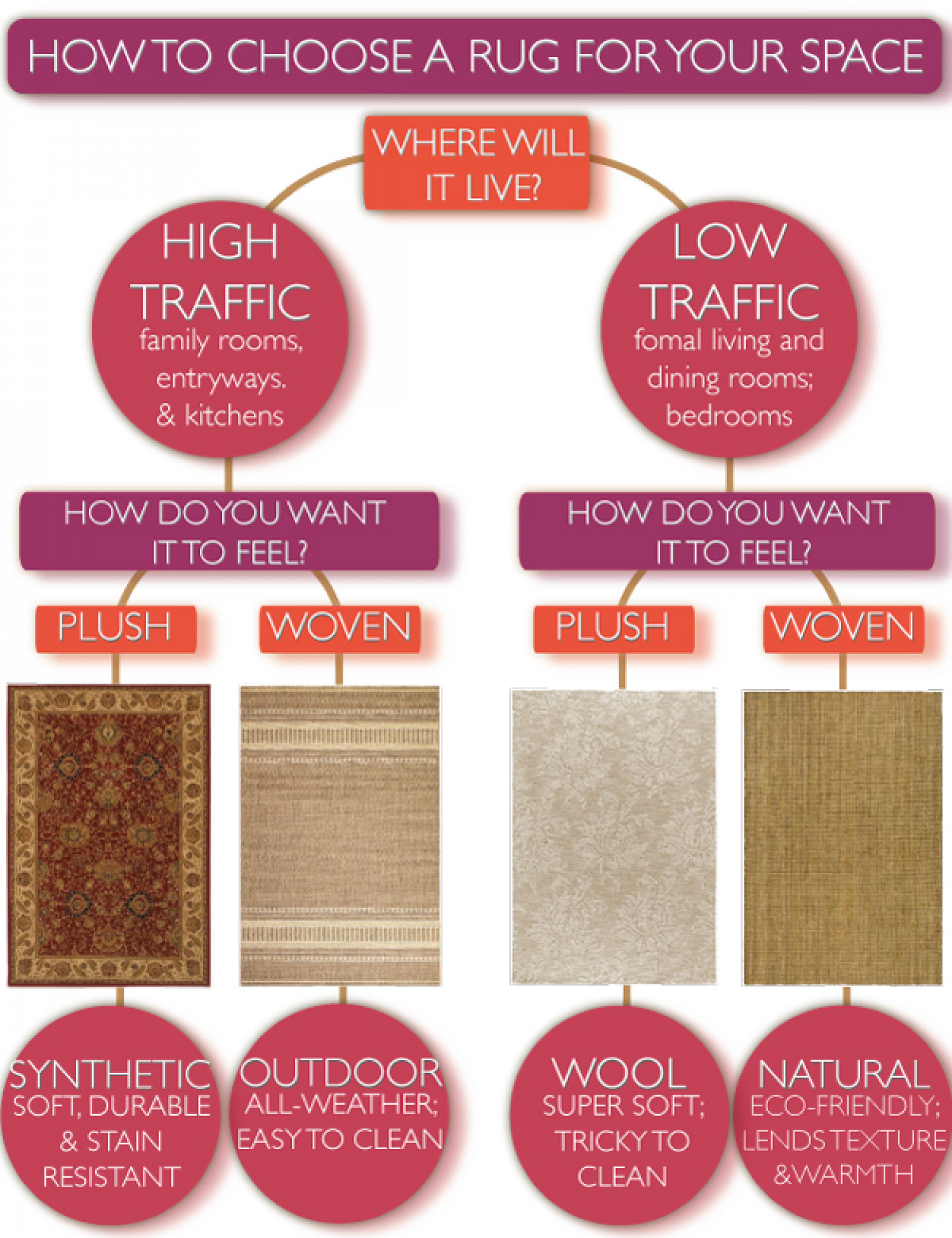 How To Choose a Rug for Your Space Infographic