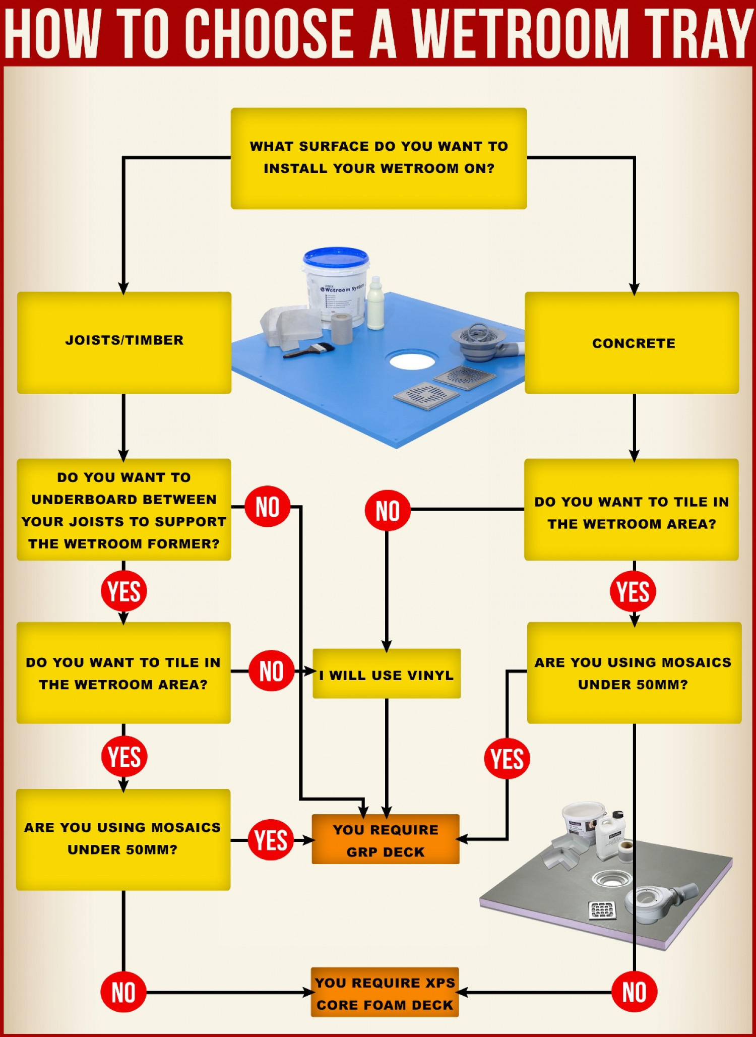 How to Choose a Wetroom Tray Infographic