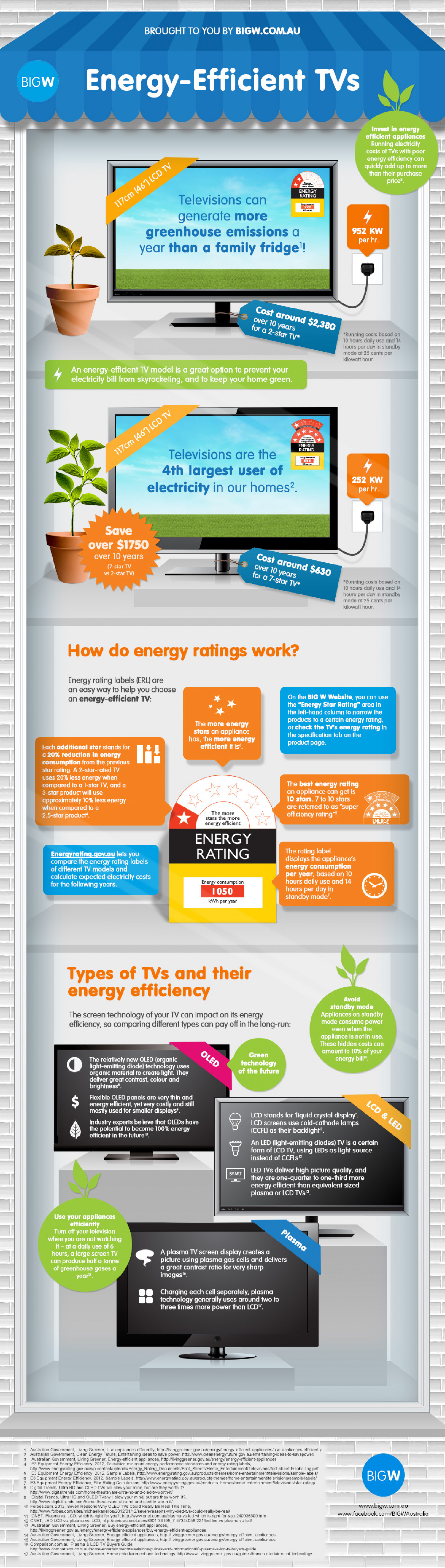 How to choose an energy efficient TV Infographic