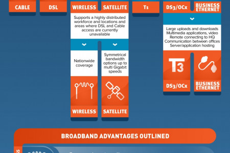 How to Choose an Internet Service Provider Infographic