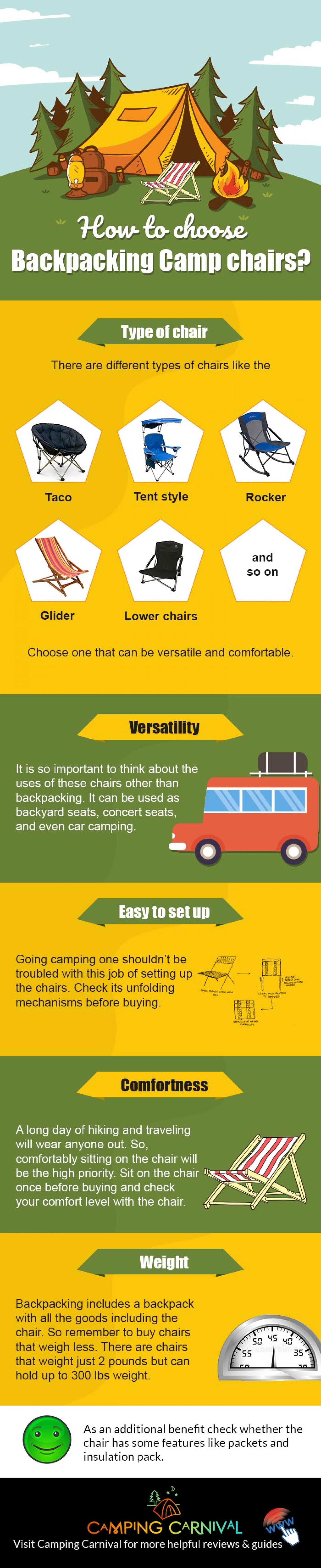 How to Choose Backpacking Camp Chairs Infographic