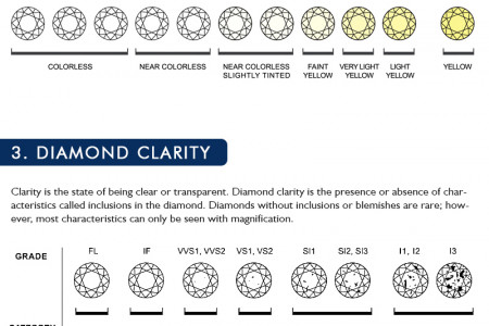 How to Choose Best Diamond Infographic