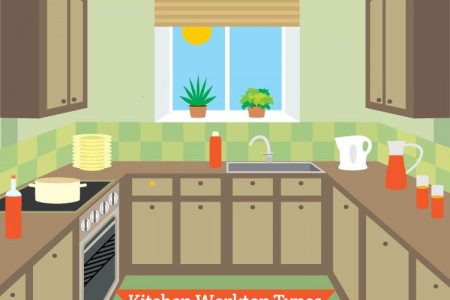 How To Choose Kitchen Worktop Infographic