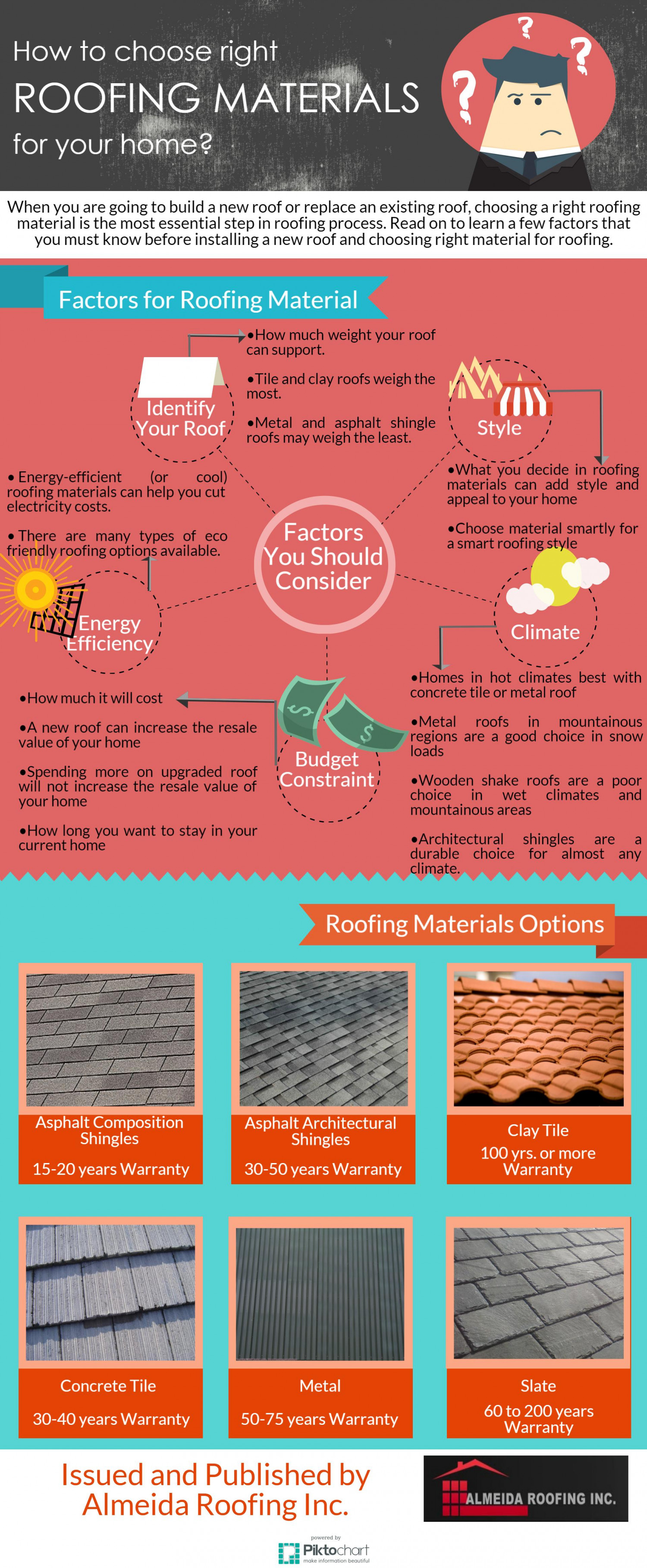 How To Choose Right Roofing Materials For Your Home