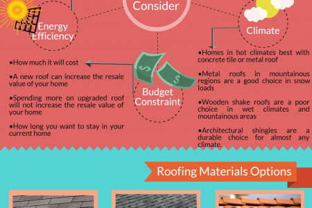 How to Choose Right Roofing Materials for Your Home? Infographic