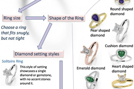 How to Choose the Right Diamond Ring for Your Partner? Infographic