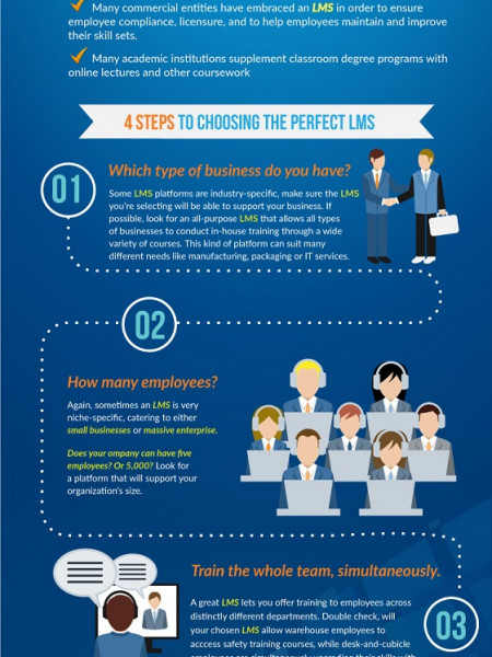 How to choose the right LMS for your organization Infographic