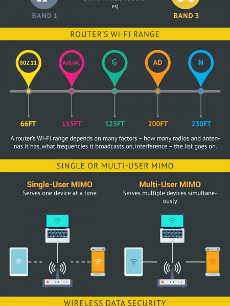 How to Choose Your Best Wireless Router Infographic