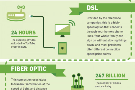 How to Choose Your Internet Connection Infographic