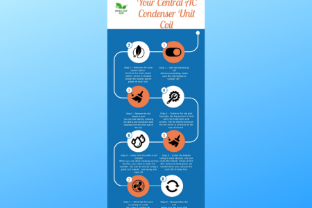 How To Clean Your Central AC Condenser Unit Coil Infographic