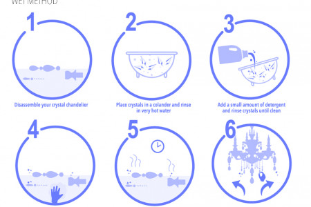 How to Clean Your Crystal Chandelier - Wet Method Infographic