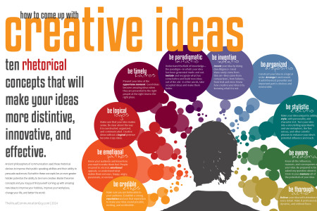 How to Come Up with Creative Ideas: Ten Rhetorical Concepts that Will Make Your Ideas More Distinctive, Innovative, and Effective Infographic