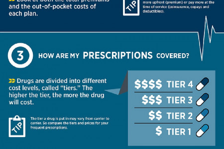 How to Compare Health Plans Infographic