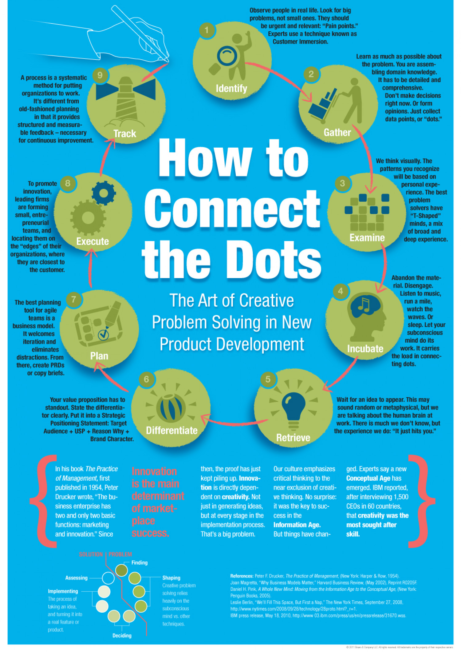 How to Connect the Dots Infographic