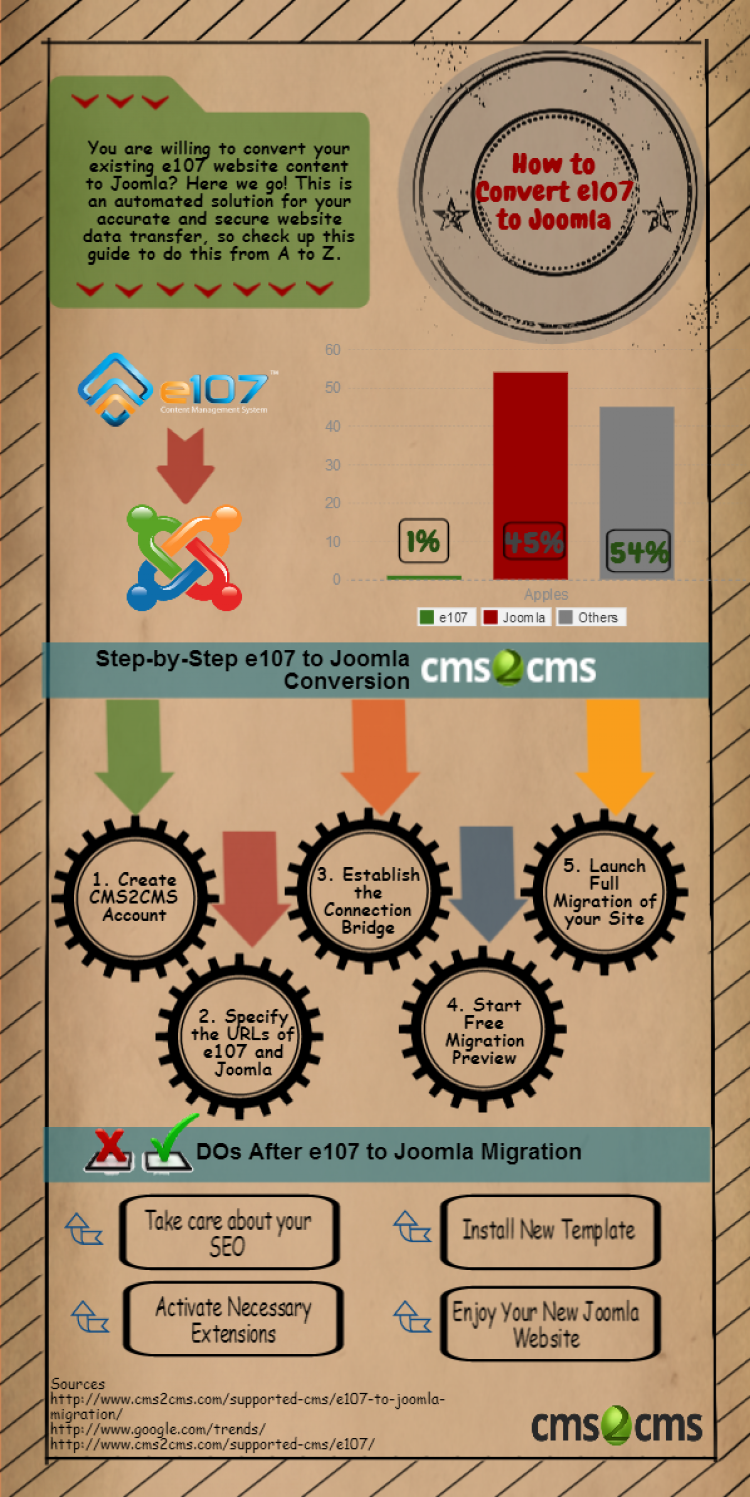 How to Convert e107 to Joomla in a Trice Infographic